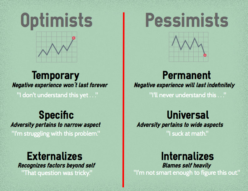 The ABCs of Fostering Optimism